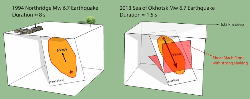 "The supershear 2013 Sea of Okhotsk earthquake had similar magnitude and fault geometry as the damaging 1994 Northridge earthquake in California, but a much larger depth and faster rupture speed. The high rupture speed (approximately 8 kilometers per second, or 18,000 miles per hour) away from the hypocenter, shown as the red star, concentrates strong shaking on the ""Mach front."" Credit: Image courtesy of University of California - San Diego"