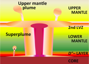 """In some parts of the Earth, material rises upwards like a column from the boundary layer of Earth's core and the lower mantle to just below Earth's crust hundreds of kilometres above. Credit: """"Lower Mantle Superplume"""" by Brews ohare - Own work. Licensed under Creative Commons Attribution-Share Alike 3.0 via Wikimedia Commons - http://commons.wikimedia.org/wiki/File:Lower_Mantle_Superplume.PNG#mediaviewer/File:Lower_Mantle_Superplume.PNG"""