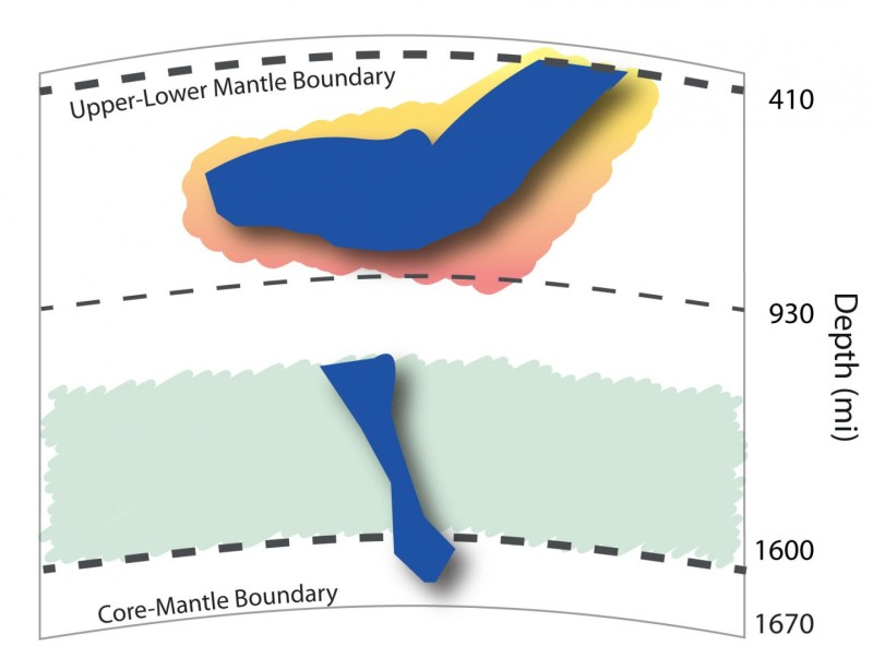 A simplified image of a slab from one of Earth's tectonic plates sinking through the upper mantle above, through the boundary between the upper and lower mantle 410 miles deep, then stalling and pooling at a depth of 930 miles, where University of Utah experiments suggest the existence of an extremely stiff or viscous layer in Earth. Such a layer may explain why tectonic plate slabs seem to pool at 930 miles under Indonesia and South America's Pacific coast. Below the highly viscous zone, slabs can continue to sink to the core-mantle boundary. [show less] Credit: Lowell Miyagi, University of Utah