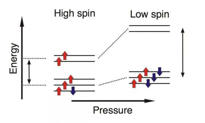 Rearrangement of the electrons in iron upon pressure-induced spin transition in carbonates. Credit: Sergey Lobanov