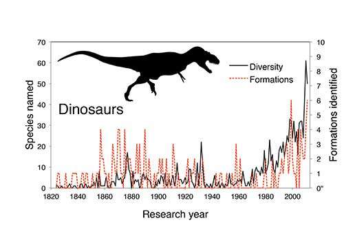 The pattern of discovery of new dinosaur species and new dinosaur-bearing formations, as they accumulated through research time, from 1820 to the present day Read more at: http://phys.org/news/2015-08-good-bad-fossil-dinosaurs.html#jCp