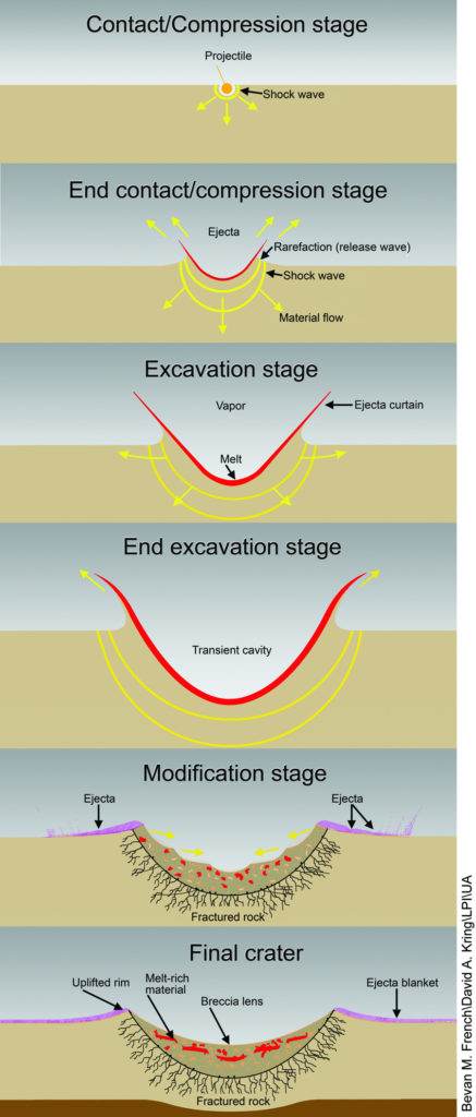 Formation of a simple crater. Image Credit: Illustration from an educational poster, Geological Effects of Impact Cratering, David A. Kring, NASA Univ. of Arizona Space Imagery Center, 2006. Modified from a figure in Traces of Catastrophe, Bevan M. French, 1998 – modified from a figure in Impact Cratering on the Earth, Richard A. F. Grieve, Scientific American, v. 262, pp. 66–73, 1990.