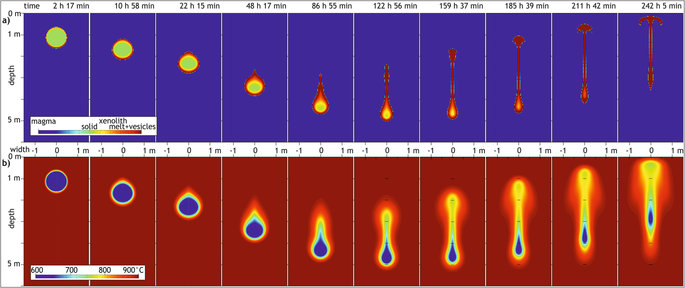 Model results of thermomechanical processes associated with a xenolith sinking in a granitic magma chamber.