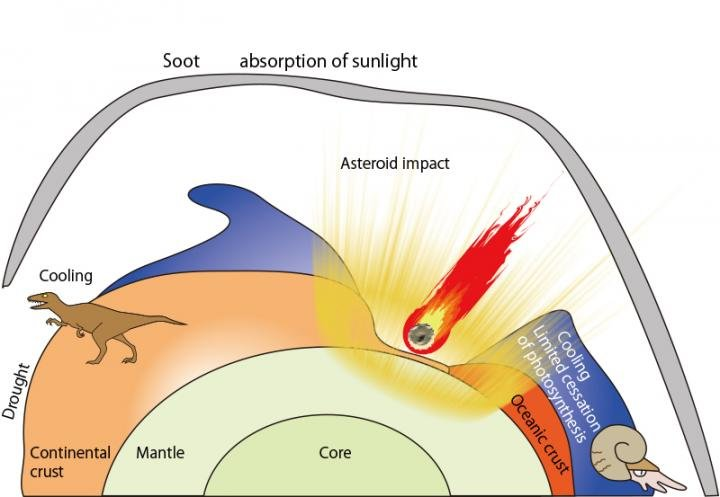 Global climate change caused by soot aerosol at the K-Pg boundary. Credit: Kunio Kaiho