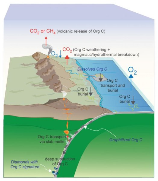 "This schematic depicts the efficient deep subduction of organic (reduced) carbon, a process that could have locked significant amounts of carbon in Earth's mantle and resulted in a higher percentage of atmospheric oxygen. Based on new high-pressure, high-temperature experiments, Rice University petrologists argue that the long-term sequestration of organic carbon from this process began as early as 2.5 billion years ago and helped bring about a well-known buildup of oxygen in Earth's atmosphere -- the ""Great Oxidation Event"" -- about 2.4 billion years ago. Credit: Image courtesy of R. Dasgupta/Rice University"
