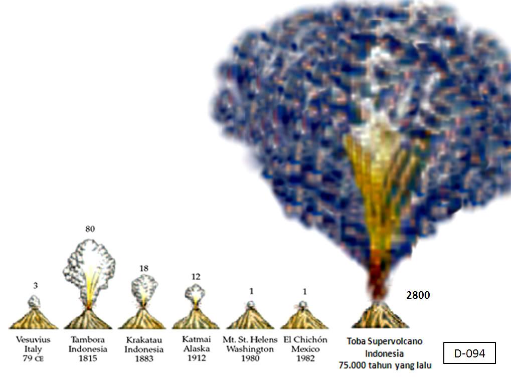 Toba Super Eruption