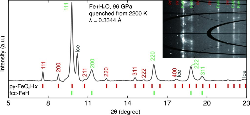 XRD pattern of reaction products of iron and water. Iron powder was compressed in H2O to 96 GPa, heated up to 2200 K for 5 minutes, and quenched to 300 K. The pattern was composed of the Py-phase (a = 4.370(3) Å), the quenchable high-temperature f.c.c. phase [44] of FeH (a = 3.397(4) Å) and excess ice VII. Inset figure is the caked diffraction pattern, showing the coexistence of the Py-phase (dotted reflections) and FeH (continuous reflections).