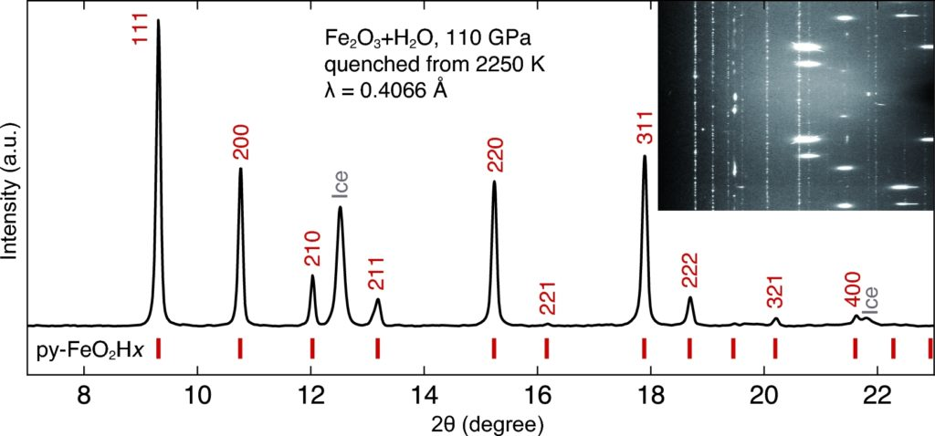 XRD pattern of reaction product of Fe2O3 and water. The sample was compressed to 110 GPa, heated to 2250 K and quenched to 300 K. py, pyrite structured FeO2Hx. Inset figure is the caked image with dotted Py-phase reflections, scattered ice spots and bright diamond spots.