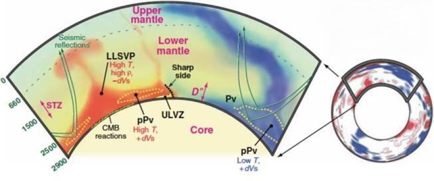 The movement of seismic waves through the material of the mantle allows scientists to image Earth's interior, just as a medical ultrasound allows technicians to look inside a blood vessel. Image is courtesy of Edward Garnero and Allen McNamara's 2008 Science paper Structure and Dynamics of Earth's Lower Mantle, provided with Garnero's permission. Credit: Edward Garnero and Allen McNamara