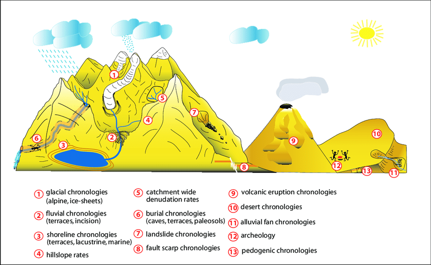 Schematic diagram showing the various landforms that can be dated and approaches for using cosmogenic nuclides to address questions of timing and rates of landscape change (see also BIERMAN & NICHOLS 2004).